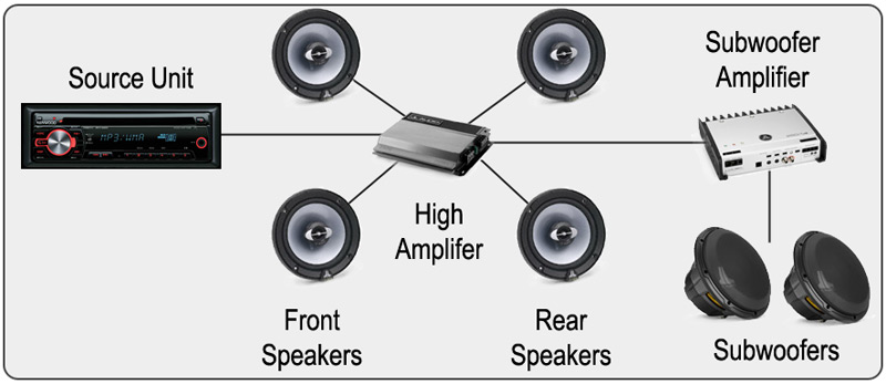 what is the best car audio system  we u2019ll help you find it